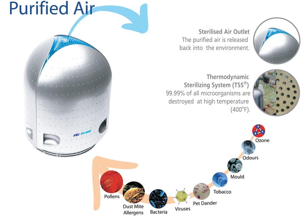 Air Free TSS air purifier
